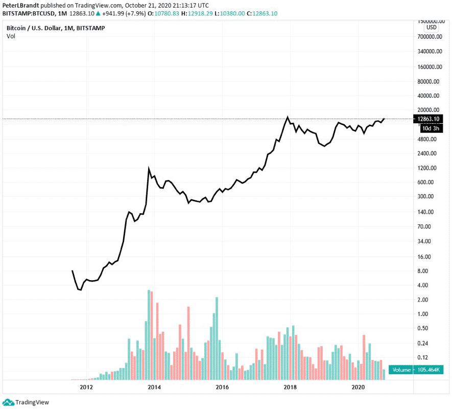 chart logarithmic bitcoin