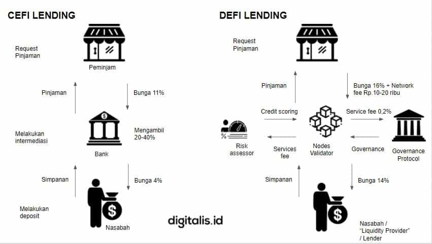 decentralized finance Indonesia